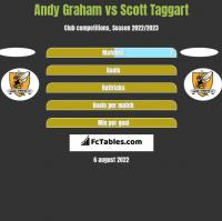 Andy Graham vs Scott Taggart h2h player stats