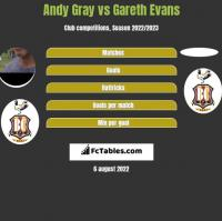 Andy Gray vs Gareth Evans h2h player stats