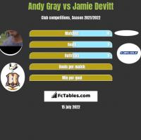 Andy Gray vs Jamie Devitt h2h player stats