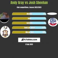 Andy Gray vs Josh Sheehan h2h player stats