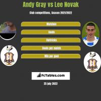 Andy Gray vs Lee Novak h2h player stats