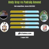 Andy Gray vs Padraig Amond h2h player stats