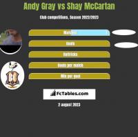 Andy Gray vs Shay McCartan h2h player stats