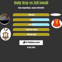 Andy Gray vs Zeli Ismail h2h player stats
