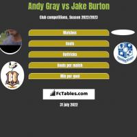 Andy Gray vs Jake Burton h2h player stats