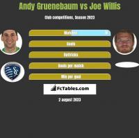 Andy Gruenebaum vs Joe Willis h2h player stats