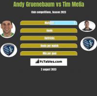 Andy Gruenebaum vs Tim Melia h2h player stats