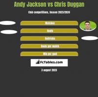 Andy Jackson vs Chris Duggan h2h player stats