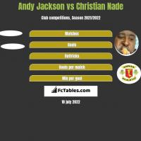 Andy Jackson vs Christian Nade h2h player stats