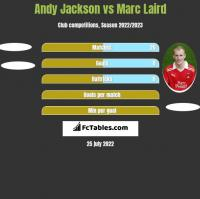 Andy Jackson vs Marc Laird h2h player stats