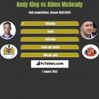 Andy King vs Aiden McGeady h2h player stats