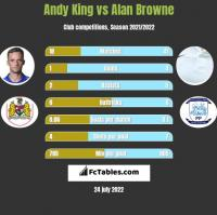 Andy King vs Alan Browne h2h player stats
