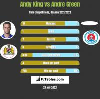 Andy King vs Andre Green h2h player stats
