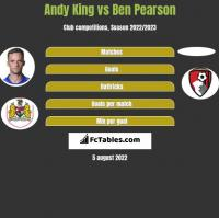 Andy King vs Ben Pearson h2h player stats