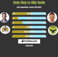 Andy King vs Billy Bodin h2h player stats