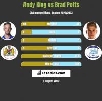 Andy King vs Brad Potts h2h player stats