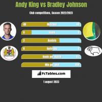 Andy King vs Bradley Johnson h2h player stats