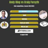 Andy King vs Craig Forsyth h2h player stats