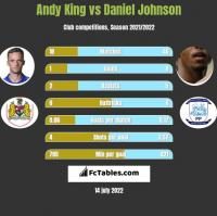 Andy King vs Daniel Johnson h2h player stats