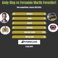 Andy King vs Fernando Martin Forestieri h2h player stats