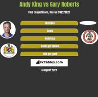 Andy King vs Gary Roberts h2h player stats