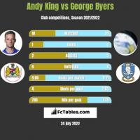 Andy King vs George Byers h2h player stats