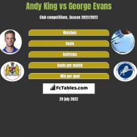 Andy King vs George Evans h2h player stats