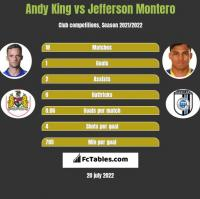 Andy King vs Jefferson Montero h2h player stats