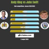 Andy King vs John Swift h2h player stats