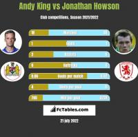 Andy King vs Jonathan Howson h2h player stats
