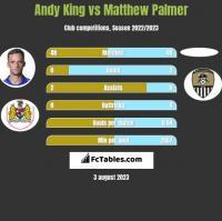 Andy King vs Matthew Palmer h2h player stats