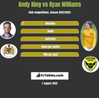 Andy King vs Ryan Williams h2h player stats