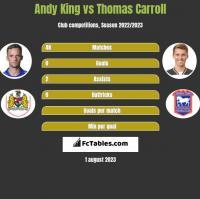 Andy King vs Thomas Carroll h2h player stats