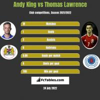 Andy King vs Thomas Lawrence h2h player stats