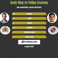 Andy King vs Felipe Araruna h2h player stats