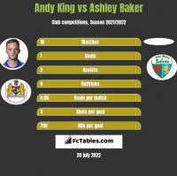 Andy King vs Ashley Baker h2h player stats