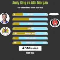 Andy King vs Albi Morgan h2h player stats