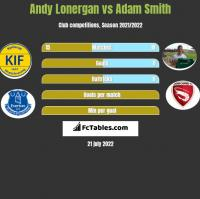Andy Lonergan vs Adam Smith h2h player stats