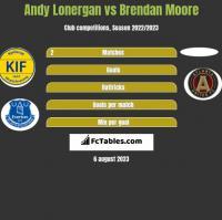 Andy Lonergan vs Brendan Moore h2h player stats