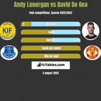 Andy Lonergan vs David De Gea h2h player stats