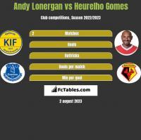 Andy Lonergan vs Heurelho Gomes h2h player stats