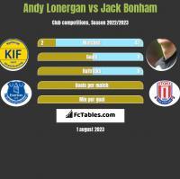 Andy Lonergan vs Jack Bonham h2h player stats