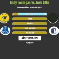 Andy Lonergan vs Josh Lillis h2h player stats