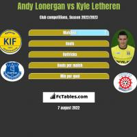 Andy Lonergan vs Kyle Letheren h2h player stats