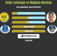Andy Lonergan vs Magnus Norman h2h player stats