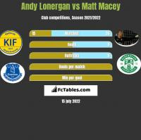 Andy Lonergan vs Matt Macey h2h player stats