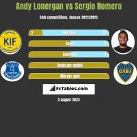 Andy Lonergan vs Sergio Romero h2h player stats