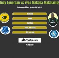 Andy Lonergan vs Yves Makaba-Makalamby h2h player stats
