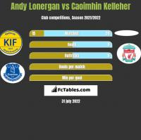 Andy Lonergan vs Caoimhin Kelleher h2h player stats