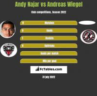 Andy Najar vs Andreas Wiegel h2h player stats